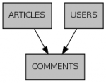 Articles Benchmark Schema