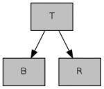 Bingo Benchmark Schema