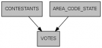 Voter Benchmark Schema