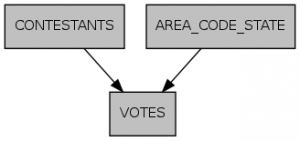 Voter Benchmark Schema