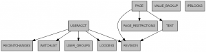 Wikipedia Benchmark Schema