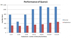 Query tested for MapReduce transaction